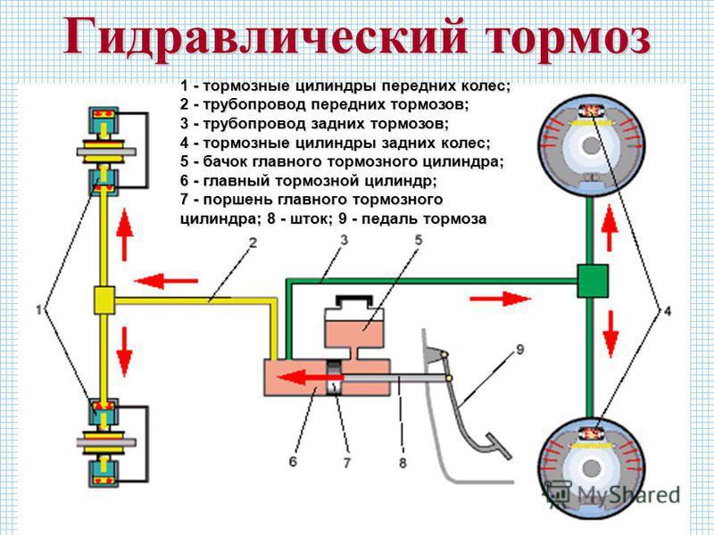 Гидравлический тормоз 1 - тормозные цилиндры передних колес; 2 - трубопровод передних тормозов; 3 - трубопровод задних тормозов; 4 - тормозные цилиндры задних колес; 5 - бачок главного тормозного цилиндра; 6 - главный тормозной цилиндр; 7 - поршень г