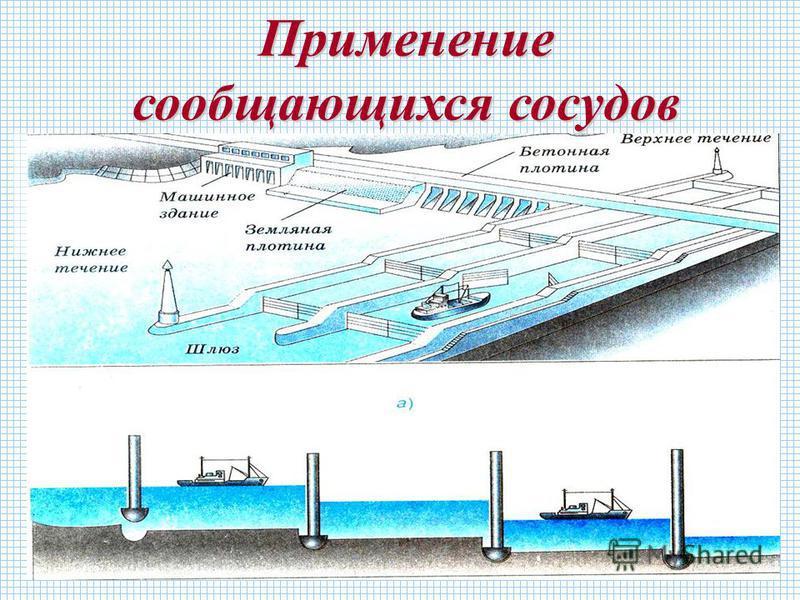 Применение сообщающихся сосудов Шлюз – гидротехническое сооружение, с помощью которого суда проводят из водного бассейна с одним уровнем воды в водный бассейн с другим уровнем воды