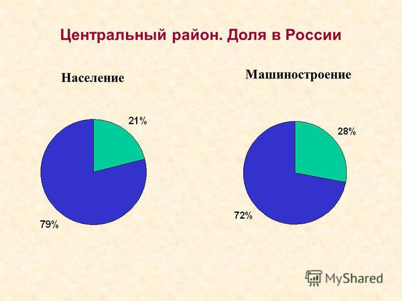 Население Легкая промышленность Центральный район. Доля в России