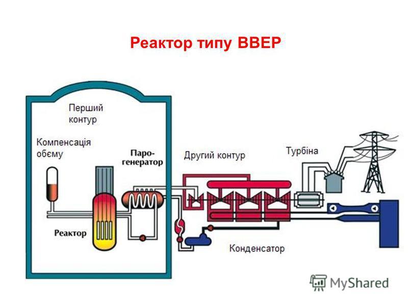 Реактор типу ВВЕР