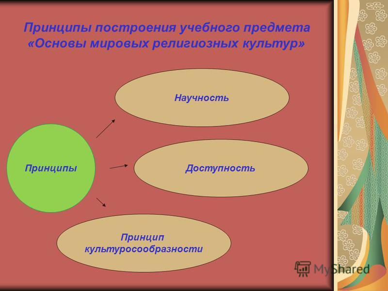 Научность Доступность Принцип культуросообразности Принципы построения учебного предмета «Основы мировых религиозных культур» Принципы