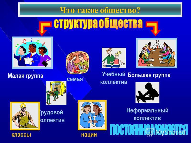 Что такое общество? Малая группа Большая группа семья Учебный коллектив Трудовой коллектив Неформальный коллектив классы нации