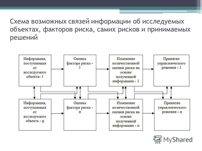 Схема возможных связей информации об исследуемых объектах, факторов риска, самих рисков и принимаемых решений