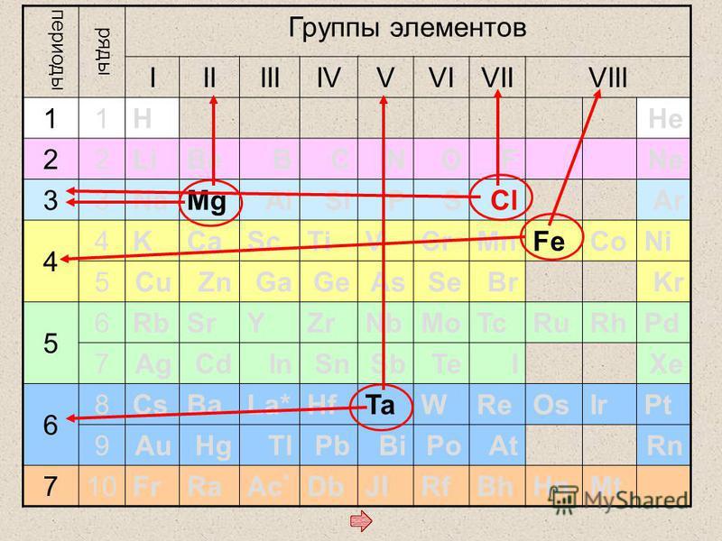 периоды ряды Группы элементов IIIIIIIVVVIVIIVIII 11 HHe 22 LiBeBCNOFNe 33 NaMgAlSiPSClAr 4 4 KCaScTiVCrMnFeCoNi 5 CuZnGaGeAsSeBrKr 5 6 RbSrYZrNbMoTcRuRhPd 7 AgCdInSnSbTeIXe 6 8 CsBaLa*HfTaWReOsIrPt 9 AuHgTlPbBiPoAtRn 710 FrRaAc * DbJlRfBhHnMt