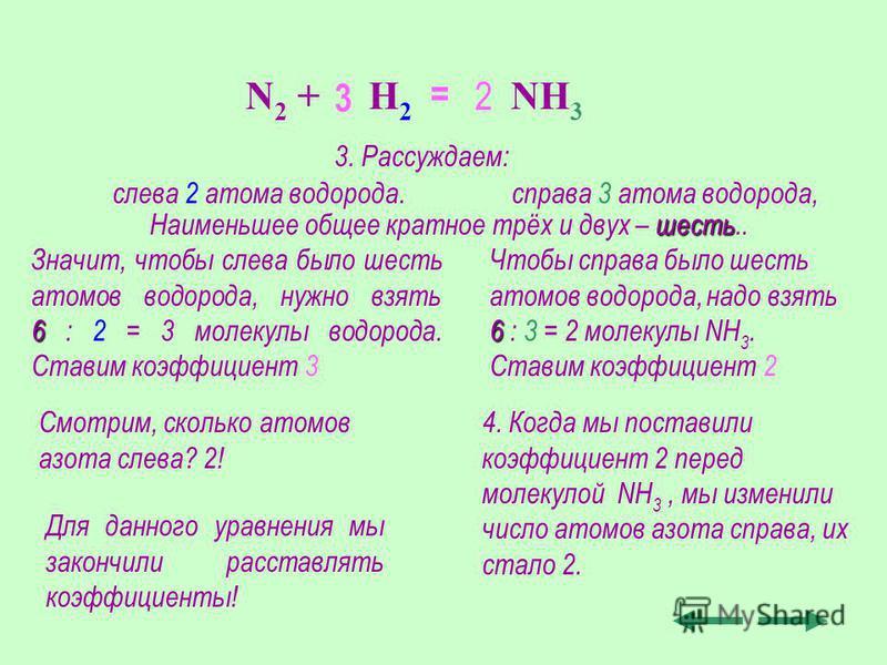 Значит, чтобы слева было шесть атомов водорода, нужно взять 66 66 : 2 = 3 молекулы водорода. Ставим коэффициент 3 N 2 + H 2 NH 3 3 Чтобы справа было шесть атомов водорода, надо взять 66 66 : 3 = 2 молекулы NH 3. Ставим коэффициент 2 2 Для данного ура