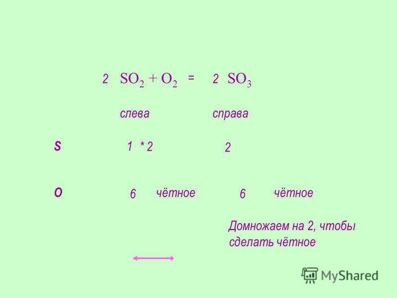 SO 2 + O2 O2 SO 3 S слевасправа 11 О 43 нечётноечётное Домножаем на 2, чтобы сделать чётное 2 6 2 * 2 2 6 =