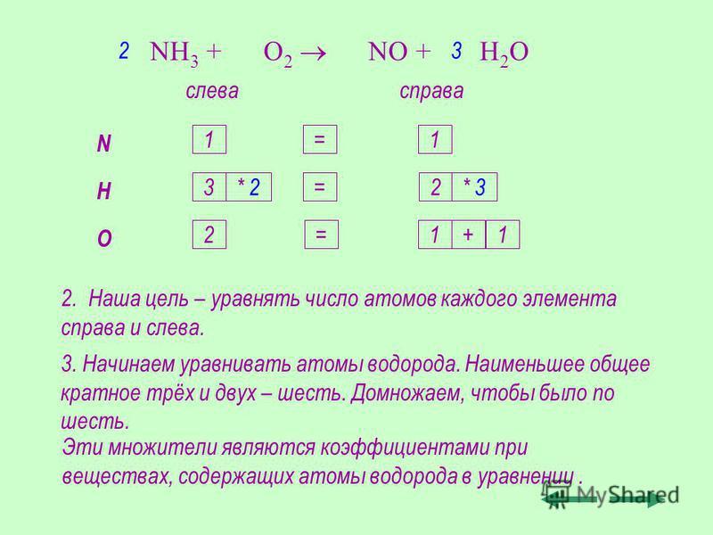 2. Наша цель – уравнять число атомов каждого элемента справа и слева. NH 3 + O 2 NO + H 2 O слевасправа N H O 1 3 2 1 2 1+1 = = ? 3. Начинаем уравнивать атомы водорода. Наименьшее общее кратное трёх и двух – шесть. Домножаем, чтобы было по шесть. * 2