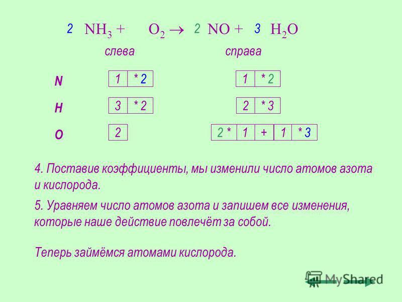 4. Поставив коэффициенты, мы изменили число атомов азота и кислорода. 5. Уравняем число атомов азота и запишем все изменения, которые наше действие повлечёт за собой. Теперь займёмся атомами кислорода. NH 3 + O 2 NO + H 2 O слевасправа N H O 1 3 2 1