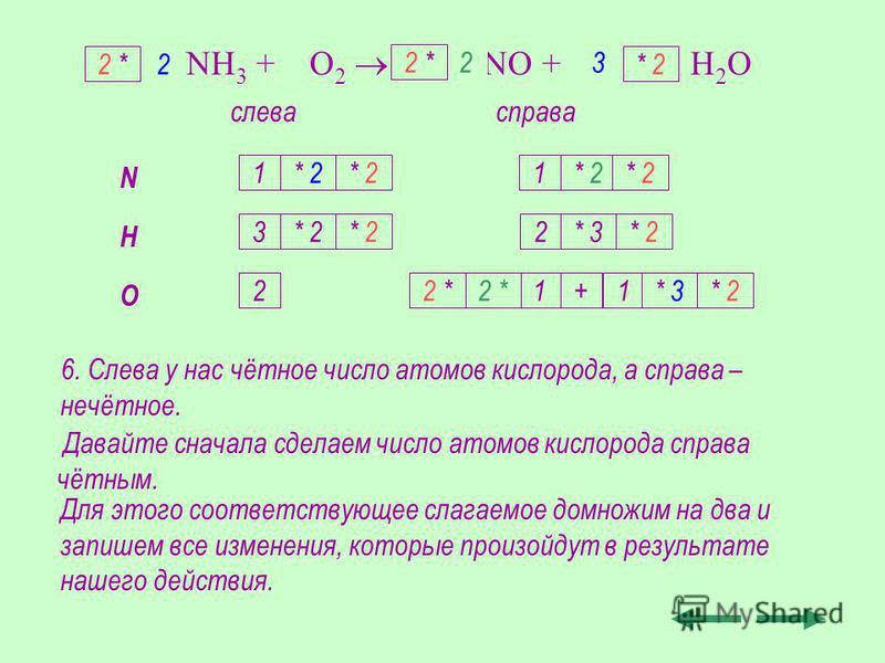 6. Слева у нас чётное число атомов кислорода, а справа – нечётное. NH 3 + O 2 NO + H 2 O слевасправа N H O 1 3 2 1 2 1+1 * 2* 3 2 3 * 2 * 3 * 2 2 2 * * 2 2 * * 2 2 *2 * 2 *2 * Давайте сначала сделаем число атомов кислорода справа чётным. Для этого со