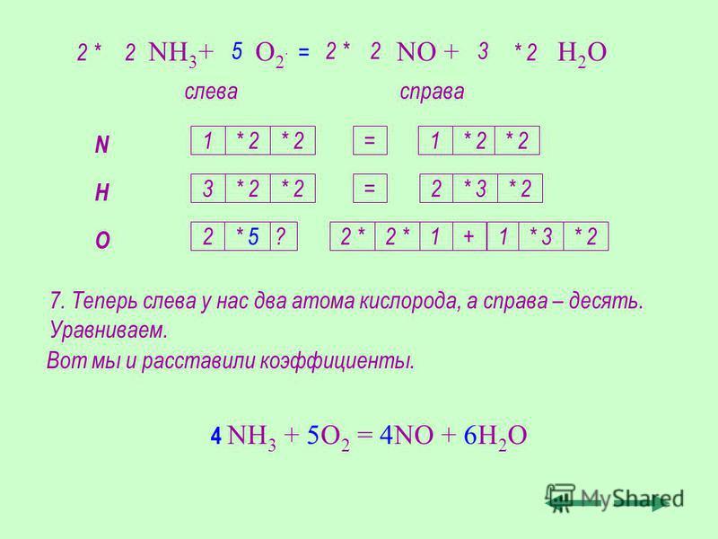 7. Теперь слева у нас два атома кислорода, а справа – десять. Уравниваем. NH 3 + O 2 NO + H 2 O слевасправа N H O 1 3 2 1 2 1+1 * 2* 3 2 3 * 2 * 3 * 2 2 2 ** 2 2 *2 * 2 * Вот мы и расставили коэффициенты. = = ?* 5 5 = 4 NH 3 + 5O 2 = 4NO + 6H 2 O