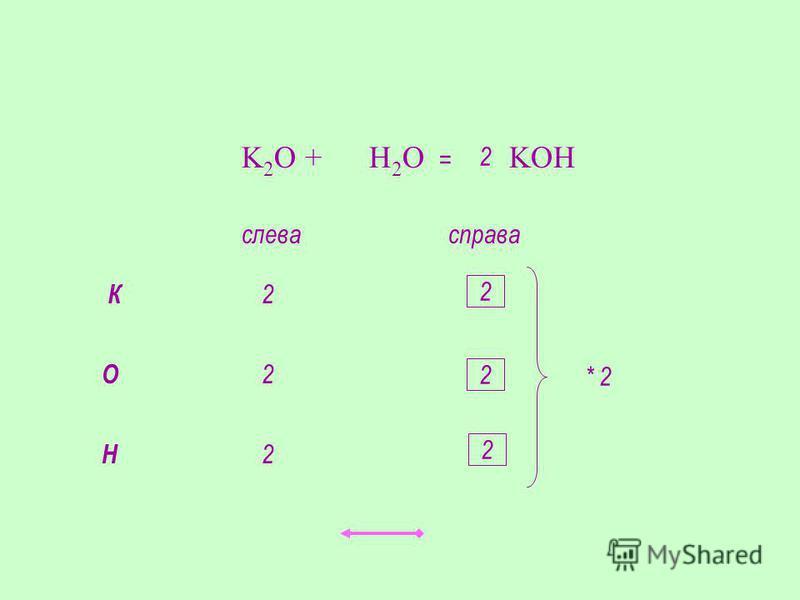 K 2 O + H 2 O KOH К слевасправа 21 О 21 Н 21 * 2 2 2 2 2 =