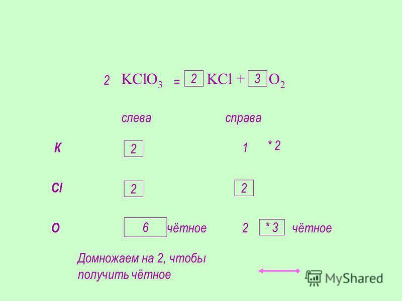 KClO 3 KCl + O 2 К слевасправа 11 Cl 11 O 32 * 2 2 2 * 3 = Домножаем на 2, чтобы получить чётное нечётноечётное 6 2 2 32