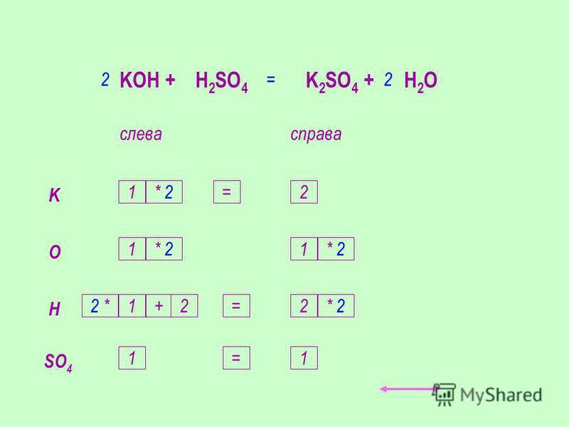 KOH + H 2 SO 4 K 2 SO 4 + H 2 O слевасправа K O H 1 1 1 2 1 2 SO 4 11 +22 *2 * 2 * 2= 2 = = =