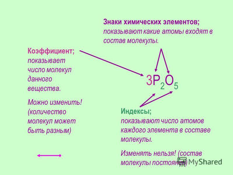 3Р 2 О 5 Знаки химических элементов; показывают какие атомы входят в состав молекулы. Индексы; показывают число атомов каждого элемента в составе молекулы. Изменять нельзя! (состав молекулы постоянен) Коэффициент; показывает число молекул данного вещ