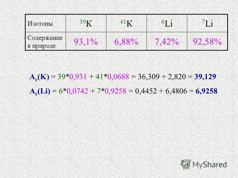Изотопы 39К39К 41 К 6 Li 7 Li Содержание в природе 93,1%6,88%7,42%92,58% А r (K) = 39*0,931 + 41*0,0688 = 36,309 + 2,820 = 39,129 A r (Li) = 6*0,0742 + 7*0,9258 = 0,4452 + 6,4806 = 6,9258