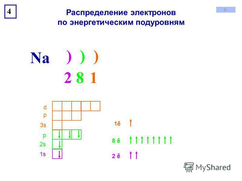 ) ) ) Na 4 1s1s 2s2s р 3s3s р d 2 8 12 8 1 2 ē 8 ē 1ē1ē Распределение электронов по энергетическим подуровням