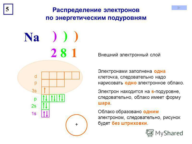 ) ) ) Na 5 1s1s 2s2s р 3s3s р d 2 8 12 8 1 Внешний электронный слой Электронами заполнена одна клеточка, следовательно надо нарисовать одно электронное облако. Электрон находится на s-подуровне, следовательно, облако имеет форму шара. Облако образова