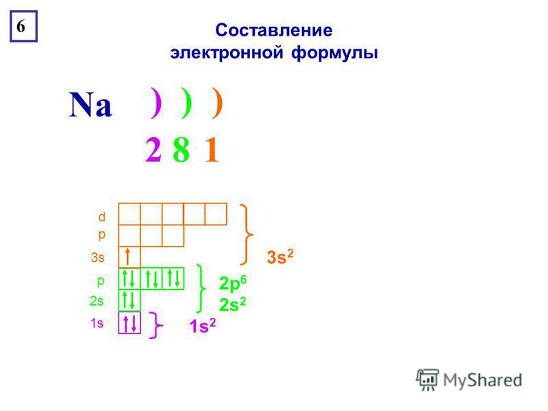 ) ) ) Na 6 1s1s 2s2s р 3s3s р d Составление электронной формулы 2 8 12 8 1 1s21s2 2s 2 2p 6 3s 2