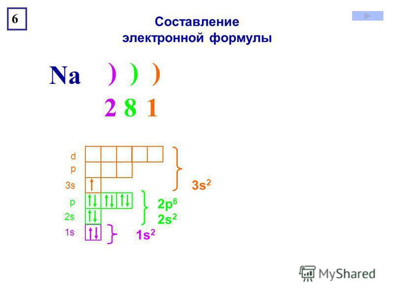 ) ) ) Na 6 1s1s 2s2s р 3s3s р d 2 8 12 8 1 1s21s2 2s 2 2p 6 3s 2 Составление электронной формулы