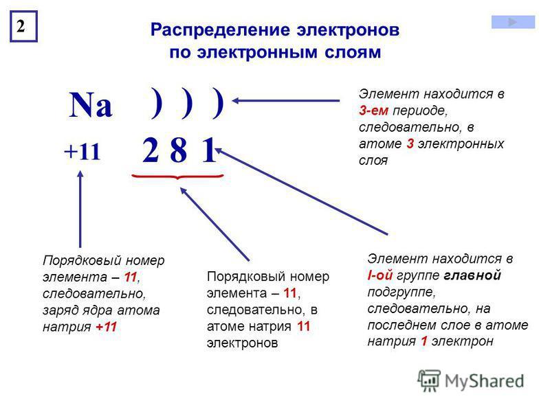 ) ) ) +11 Na 2 8 1 2 Элемент находится в 3-ем периоде, следовательно, в атоме 3 электронных слоя Порядковый номер элемента – 11, следовательно, заряд ядра атома натрия +11 Порядковый номер элемента – 11, следовательно, в атоме натрия 11 электронов Эл