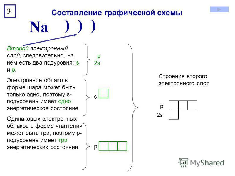 ) ) ) Na 3 Второй электронный слой, следовательно, на нём есть два подуровня: s и p. Электронное облако в форме шара может быть только одно, поэтому s- подуровень имеет одно энергетическое состояние. Одинаковых электронных облаков в форме «гантели» м