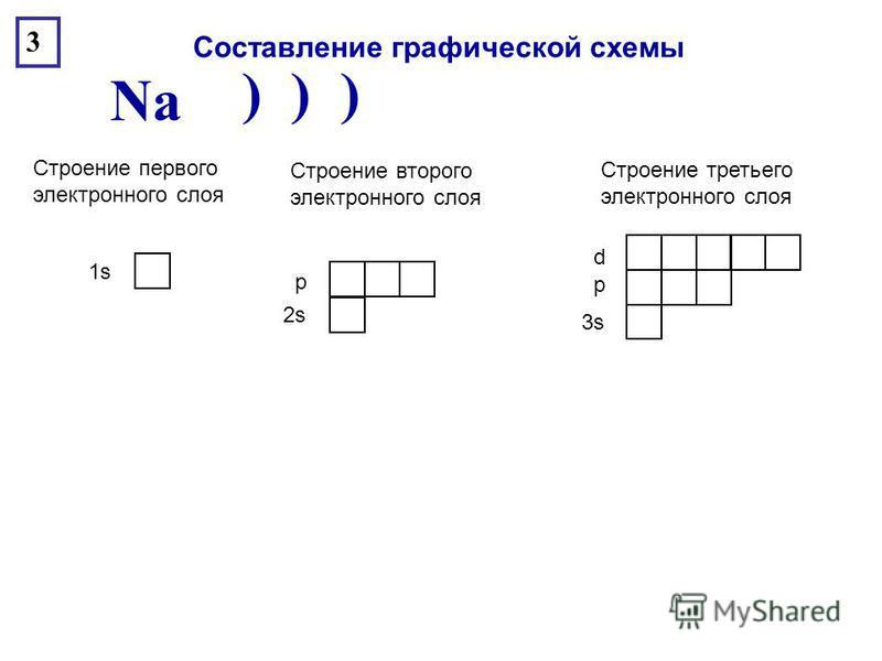 ) ) ) Na 3 1s1s Строение первого электронного слоя 2s2s Строение второго электронного слоя р 3s3s Строение третьего электронного слоя р d Составление графической схемы