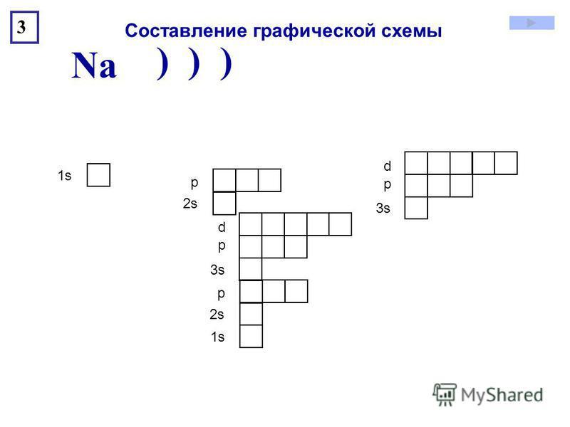 ) ) ) Na 3 1s1s 2s2s р 3s3s р d Составление графической схемы 1s1s 2s2s р 3s3s р d