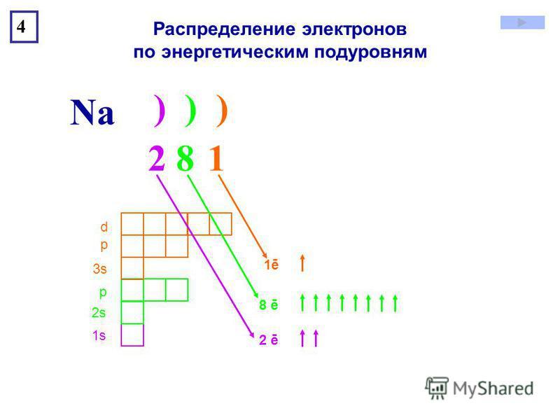 ) ) ) Na 4 1s1s 2s2s р 3s3s р d Распределение электронов по энергетическим подуровням 2 8 12 8 1 2 ē 8 ē 1ē1ē