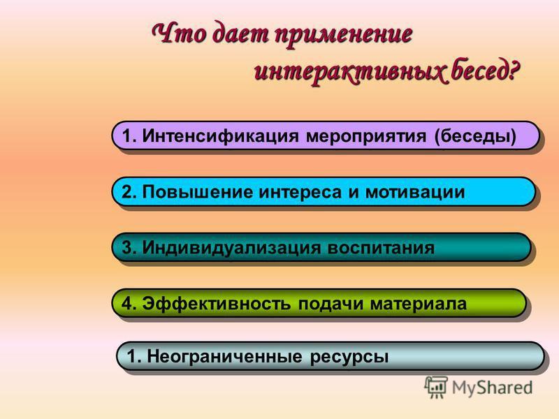 Что дает применение интерактивных бесед? 1. Интенсификация мероприятия (беседы) 2. Повышение интереса и мотивации 3. Индивидуализация воспитания 4. Эффективность подачи материала 1. Неограниченные ресурсы