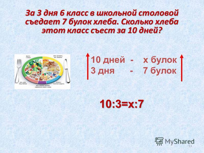 13 10 дней - х булок 3 дня - 7 булок За 3 дня 6 класс в школьной столовой съедает 7 булок хлеба. Сколько хлеба этот класс съест за 10 дней? 10:3=х:7