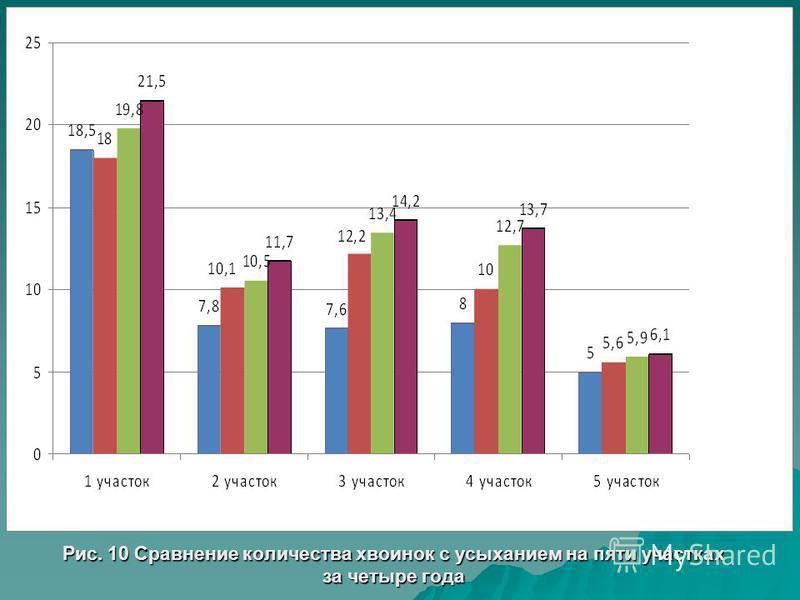 Рис. 10 Сравнение количества хвоинок с усыханием на пяти участках за четыре года