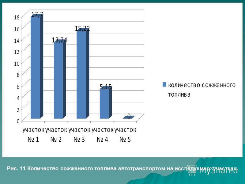 Рис. 11 Количество сожженного топлива автотранспортом на исследуемых участках.