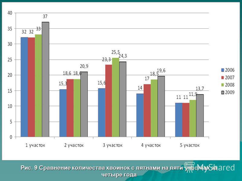 Рис. 9 Сравнение количества хвоинок с пятнами на пяти участках за четыре года