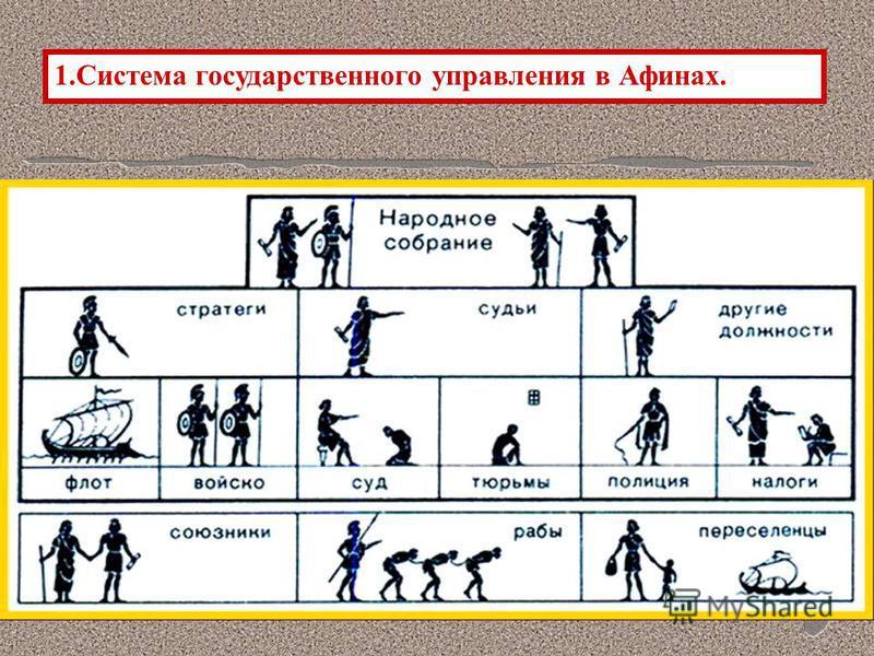 1. Система государственного управления в Афинах.
