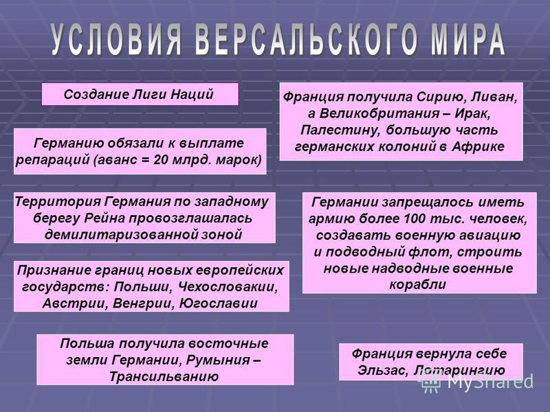 Создание Лиги Наций Германию обязали к выплате репараций (аванс = 20 млрд. марок) Территория Германия по западному берегу Рейна провозглашалась демилитаризованной зоной Польша получила восточные земли Германии, Румыния – Трансильванию Признание грани