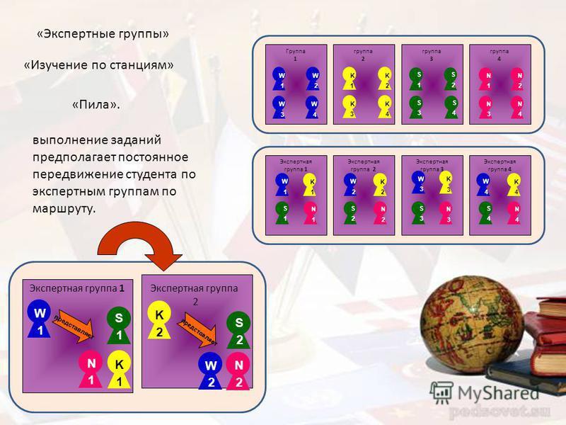 «Пила». «Изучение по станциям» «Экспертные группы» Группа 1 W 3 W 4 W 2 W 1 группа 2 K 1 K 2 K 3 K 4 группа 3 S 3 S 2 S 1 S 4 группа 4 N 1 N 2 N 3 N 4 Экспертная группа 1 W 1 K 1 S 1 N 1 N 4 Экспертная группа 4 W 4 K 4 S 4 K 2 S 2 N 2 Экспертная груп