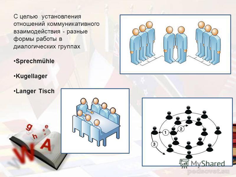С целью установления отношений коммуникативного взаимодействия - разные формы работы в диалогических группах Sprechmühle Kugellager Langer Tisch