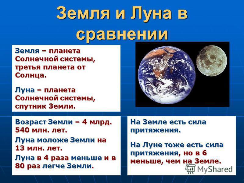 Земля и Луна в сравнении Земля – планета Солнечной системы, третья планета от Солнца. Луна – планета Солнечной системы, спутник Земли. Возраст Земли – 4 млрд. 540 млн. лет. Луна моложе Земли на 13 млн. лет. Луна в 4 раза меньше и в 80 раз легче Земли