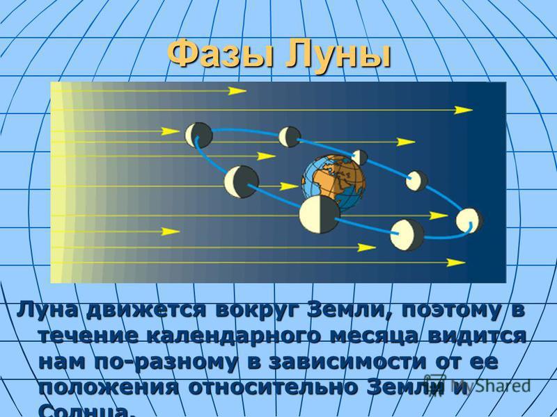 Фазы Луны Луна движется вокруг Земли, поэтому в течение календарного месяца видится нам по-разному в зависимости от ее положения относительно Земли и Солнца.