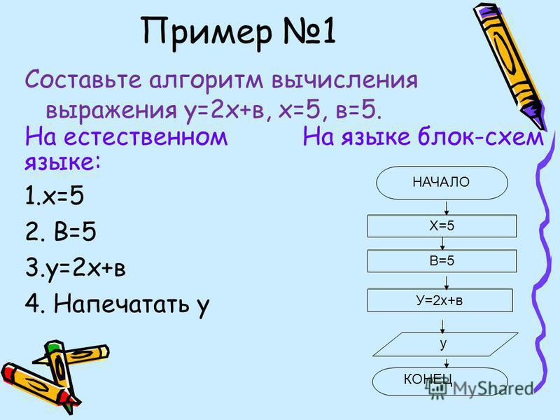 Пример 1 Составьте алгоритм вычисления выражения у=2 х+в, х=5, в=5. На естественном На языке блок-схем языке: 1.х=5 2. В=5 3.у=2 х+в 4. Напечатать у Х=5 В=5 У=2 х+в у КОНЕЦ НАЧАЛО