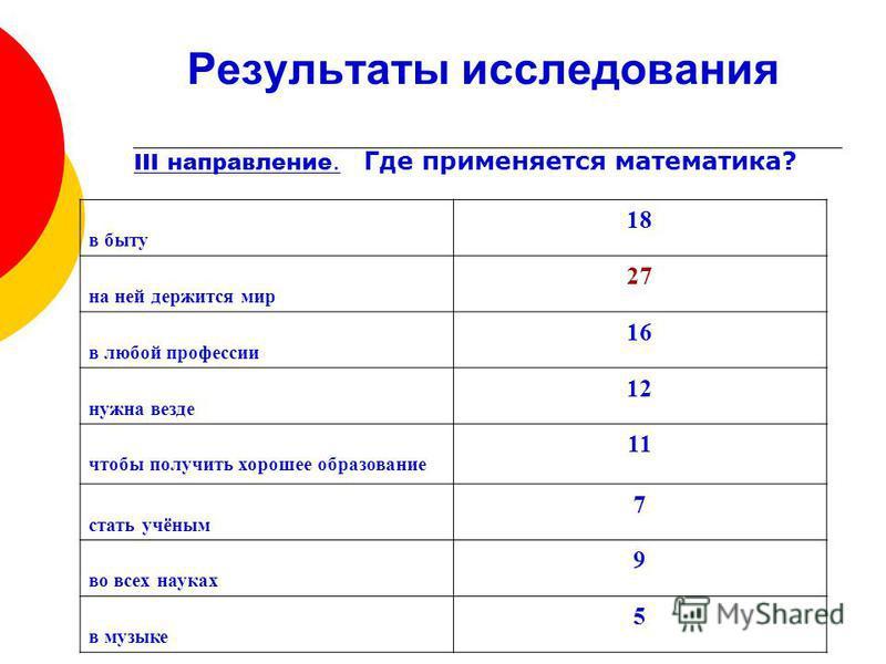 Результаты исследования III направление. Где применяется математика? в быту 18 на ней держится мир 27 в любой профессии 16 нужна везде 12 чтобы получить хорошее образование 11 стать учёным 7 во всех науках 9 в музыке 5