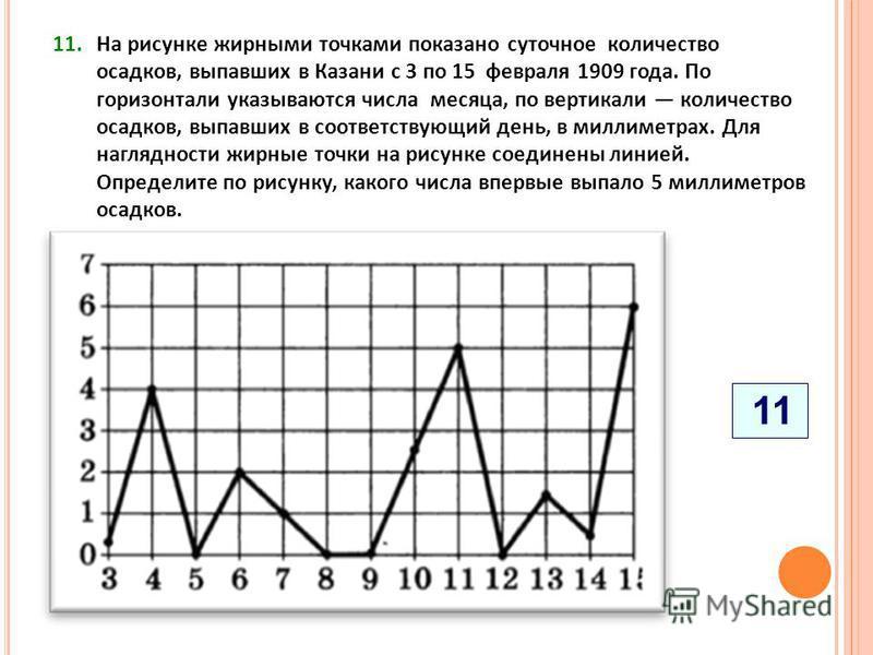 11. На рисунке жирными точками показано суточное количество осадков, выпавших в Казани с 3 по 15 февраля 1909 года. По горизонтали указываются числа месяца, по вертикали количество осадков, выпавших в соответствующий день, в миллиметрах. Для наглядно