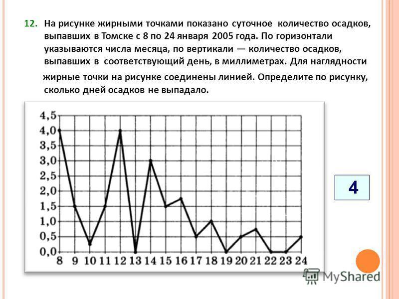 12. На рисунке жирными точками показано суточное количество осадков, выпавших в Томске с 8 по 24 января 2005 года. По горизонтали указываются числа месяца, по вертикали количество осадков, выпавших в соответствующий день, в миллиметрах. Для нагляднос