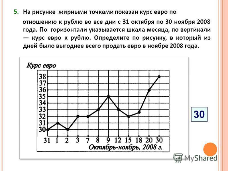5. На рисунке жирными точками показан курс евро по отношению к рублю во все дни с 31 октября по 30 ноября 2008 года. По горизонтали указывается шкала месяца, по вертикали курс евро к рублю. Определите по рисунку, в который из дней было выгоднее всего