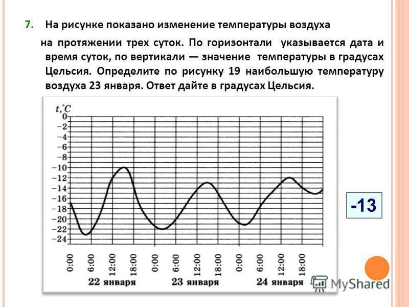 7. На рисунке показано изменение температуры воздуха на протяжении трех суток. По горизонтали указывается дата и время суток, по вертикали значение температуры в градусах Цельсия. Определите по рисунку 19 наибольшую температуру воздуха 23 января. Отв