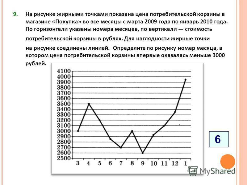 9. На рисунке жирными точками показана цена потребительской корзины в магазине «Покупка» во все месяцы с марта 2009 года по январь 2010 года. По горизонтали указаны номера месяцев, по вертикали стоимость потребительской корзины в рублях. Для наглядно