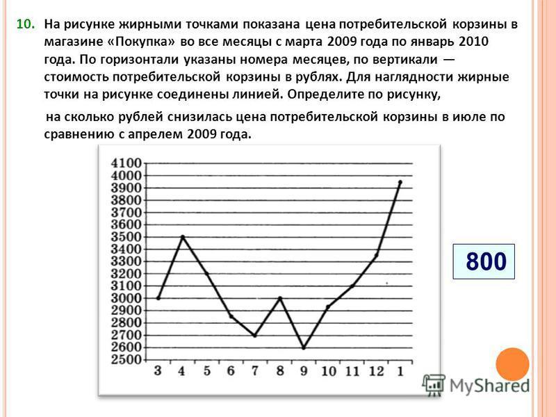 10. На рисунке жирными точками показана цена потребительской корзины в магазине «Покупка» во все месяцы с марта 2009 года по январь 2010 года. По горизонтали указаны номера месяцев, по вертикали стоимость потребительской корзины в рублях. Для наглядн