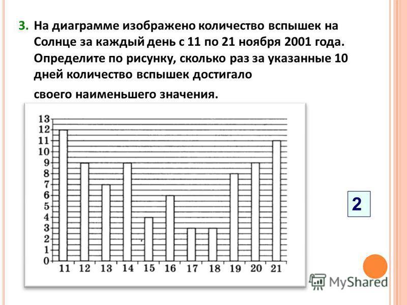 3. На диаграмме изображено количество вспышек на Солнце за каждый день с 11 по 21 ноября 2001 года. Определите по рисунку, сколько раз за указанные 10 дней количество вспышек достигало своего наименьшего значения. 2