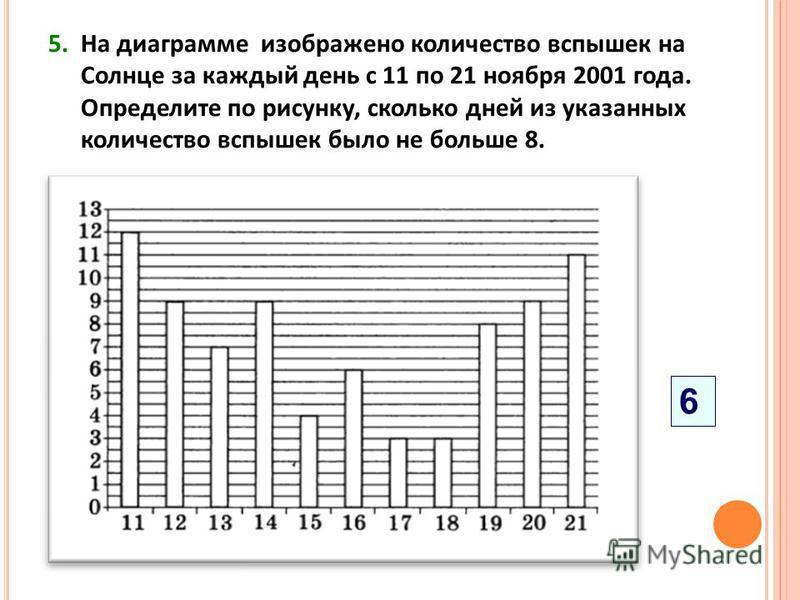 5. На диаграмме изображено количество вспышек на Солнце за каждый день с 11 по 21 ноября 2001 года. Определите по рисунку, сколько дней из указанных количество вспышек было не больше 8. 6