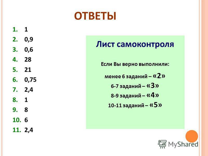 ОТВЕТЫ 1. 1 2. 0,9 3. 0,6 4. 28 5. 21 6. 0,75 7. 2,4 8. 1 9. 8 10. 6 11. 2,4 Лист самоконтроля Если Вы верно выполнили: менее 6 заданий – «2» 6-7 заданий – «3» 8-9 заданий – «4» 10-11 заданий – «5»
